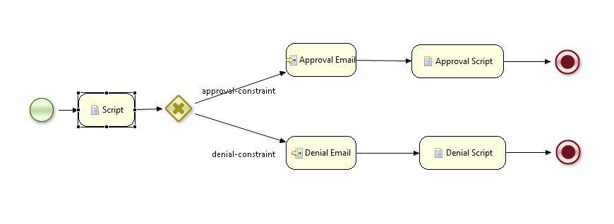 jBPM5 Workflow