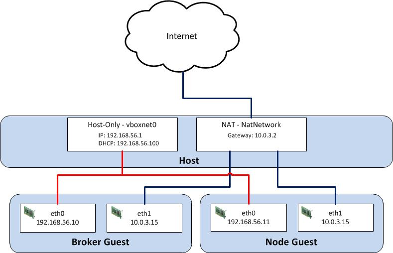 VirtualBox Network Diagram