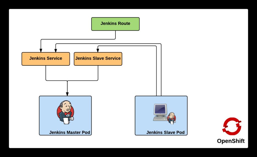 OpenShift Jenkins Cluster Diagram