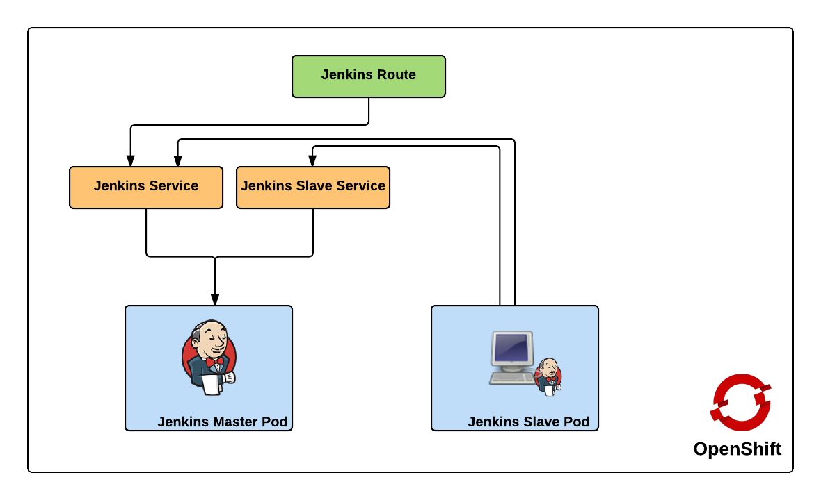 Creating a Jenkins Cluster in OpenShift