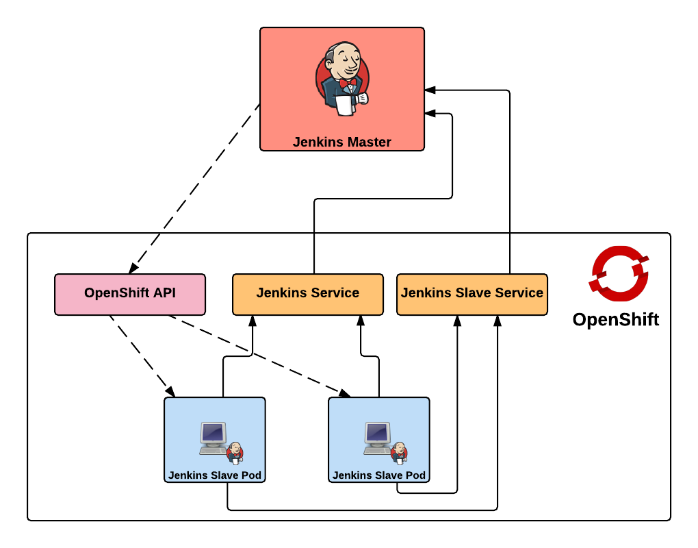 Jenkins External Overview