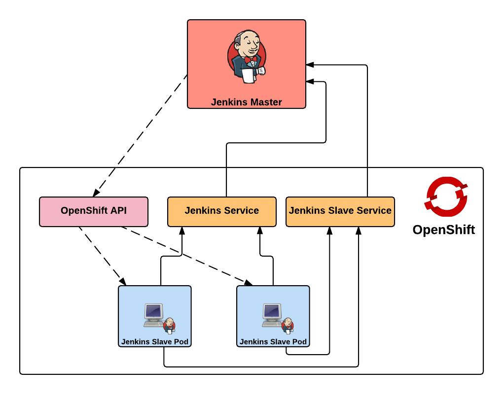 Jenkins External Overview