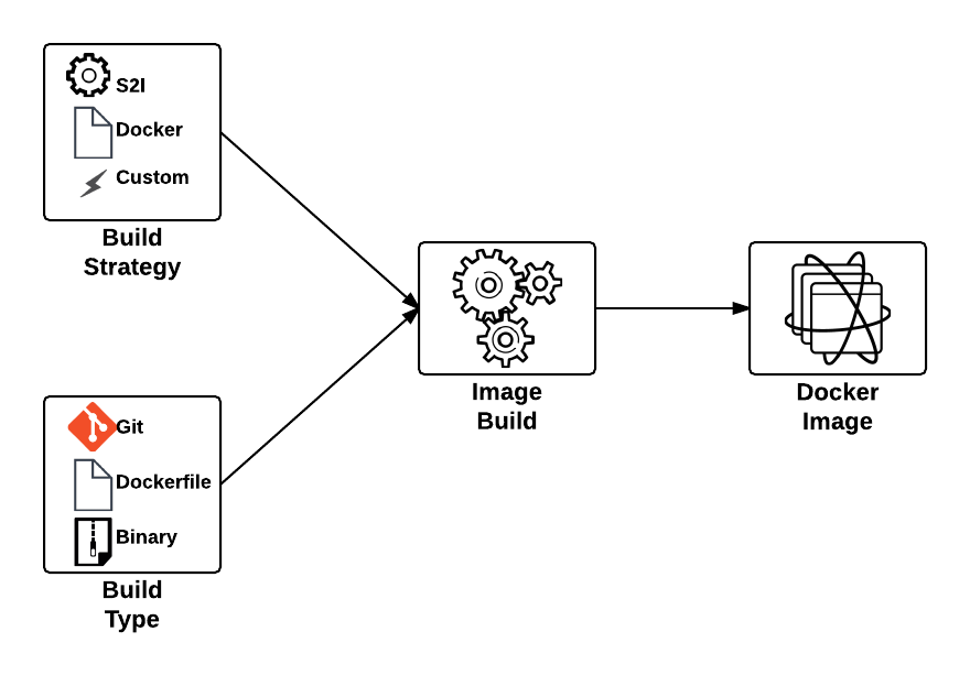 Getting to the cloud faster with Binary Builds on OpenShift